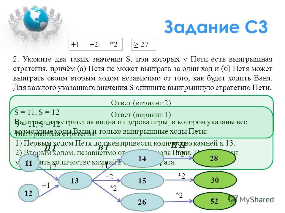 Задание C3 +1 +2 *2 Ответ (вариант 1) S = 11, S = 12 Выигрышная стратегия: 1) Первым ходом Петя должен привести количество камней к 13. 2) Вторым ходом, независимо от первого хода Вани, Петя должен увеличить количество камней в куче в два раза. 27 2.