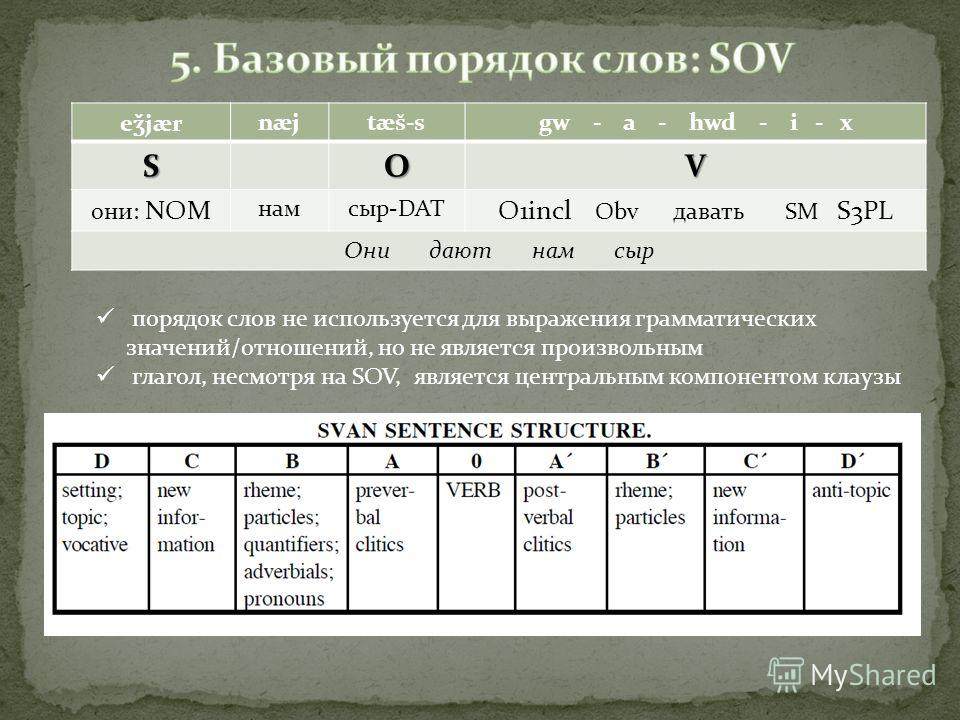 e ǯ jær næjtæš-sgw - a - hwd - i - xSOV они: NOM намсыр-DAT O1incl Obv давать SM S3PL Они дают нам сыр порядок слов не используется для выражения грамматических значений/отношений, но не является произвольным глагол, несмотря на SOV, является централ