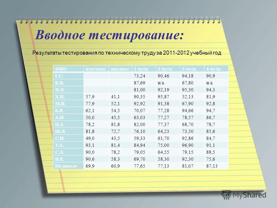 Вводное тестирование: ФИОитоговоевводное1 четв.2 четв.3 четв.4 четв. Г.С.73,2490,4694,1890,9 К.В.87,69н/а67,80н/а Ф.В.81,0092,1995,3094,3 Х.Н.57,941,190,3595,8752,1381,9 М.И.77,952,192,9291,3867,9092,8 Б.В.62,154,570,0777,2894,6694,7 А.Н.50,045,563,0