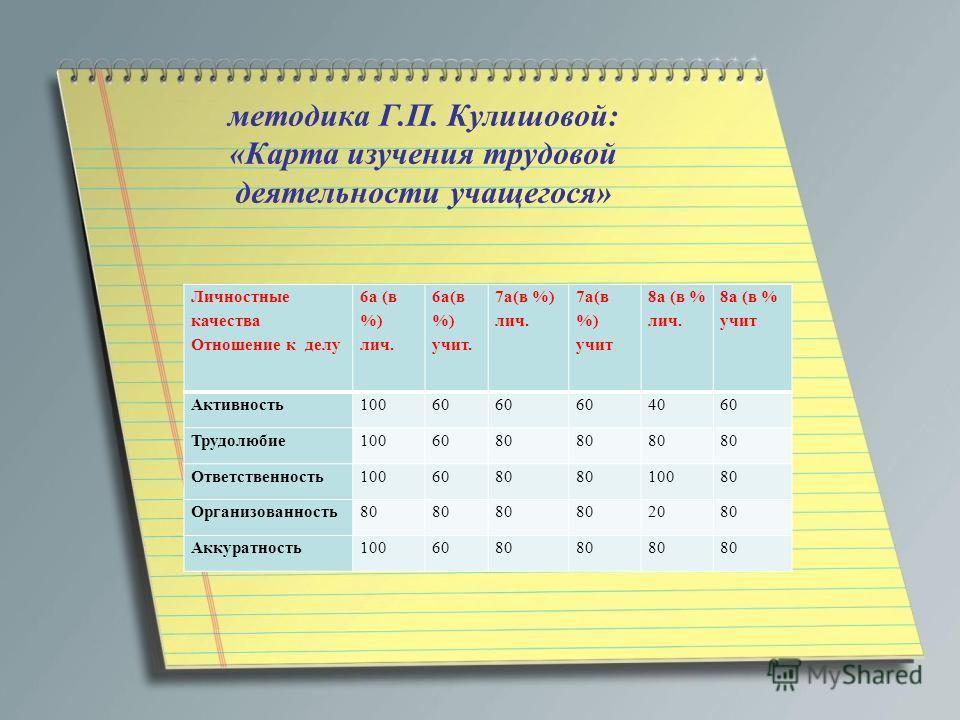методика Г.П. Кулишовой: «Карта изучения трудовой деятельности учащегося» Личностные качества Отношение к делу 6а (в %) лич. 6а(в %) учит. 7а(в %) лич. 7а(в %) учит 8а (в % лич. 8а (в % учит Активность10060 4060 Трудолюбие1006080 Ответственность10060