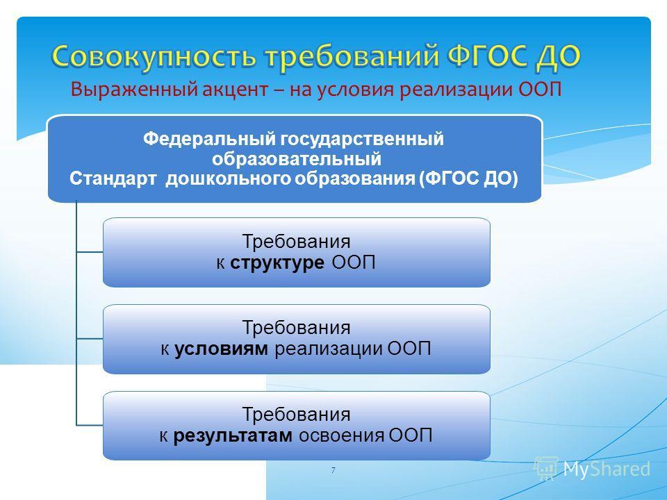 7 Федеральный государственный образовательный Стандарт дошкольного образования (ФГОС ДО) Требования к структуре ООП Требования к условиям реализации ООП Требования к результатам освоения ООП