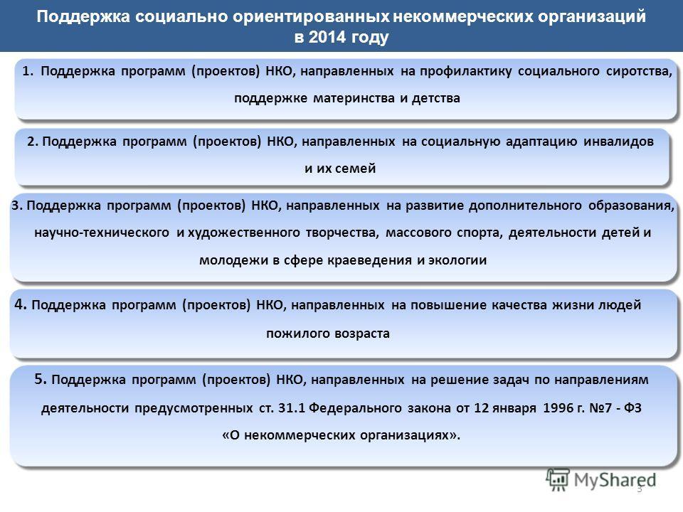 3 Поддержка социально ориентированных некоммерческих организаций в 2014 году 1. Поддержка программ (проектов) НКО, направленных на профилактику социального сиротства, поддержке материнства и детства 2. Поддержка программ (проектов) НКО, направленных
