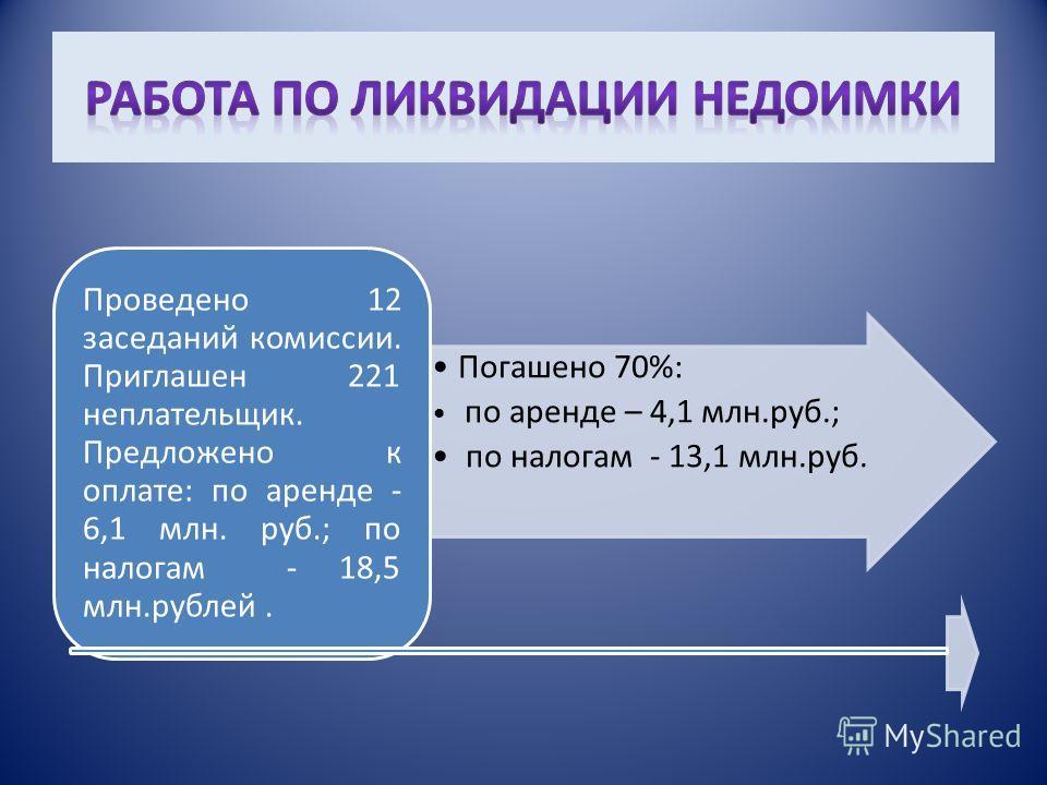 Погашено 70%: по аренде – 4,1 млн.руб.; по налогам - 13,1 млн.руб. Проведено 12 заседаний комиссии. Приглашен 221 неплательщик. Предложено к оплате: по аренде - 6,1 млн. руб.; по налогам - 18,5 млн.рублей.