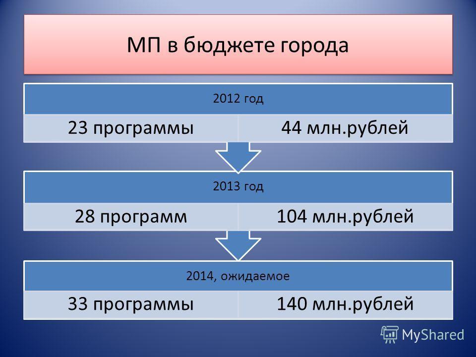МП в бюджете города 2014, ожидаемое 33 программы140 млн.рублей 2013 год 28 программ104 млн.рублей 2012 год 23 программы44 млн.рублей