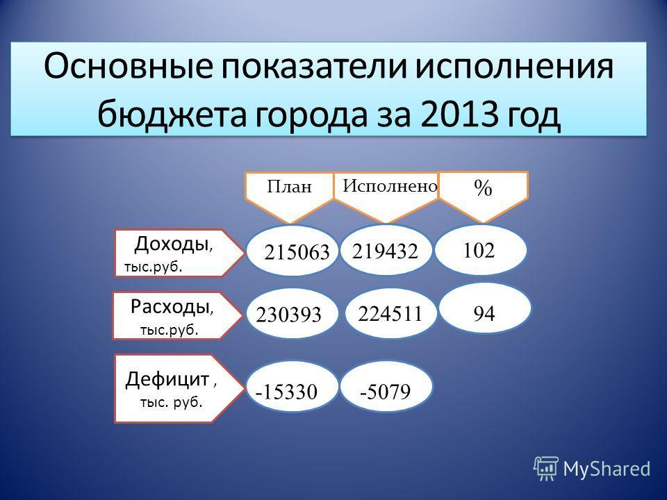 Основные показатели исполнения бюджета города за 2013 год Доходы, тыс.руб. 2222. План -15330 Исполнено % 230393, 2215063 Расходы, тыс.руб.. Дефицит, тыс. руб. 102 -5079 224511 219432 94