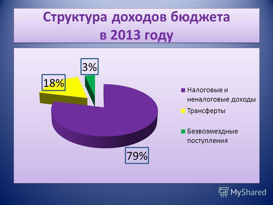 Структура доходов бюджета в 2013 году