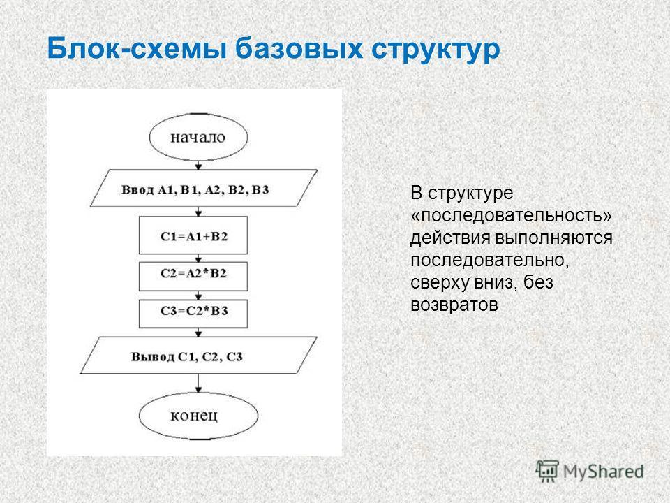 Блок-схемы базовых структур В структуре «последовательность» действия выполняются последовательно, сверху вниз, без возвратов