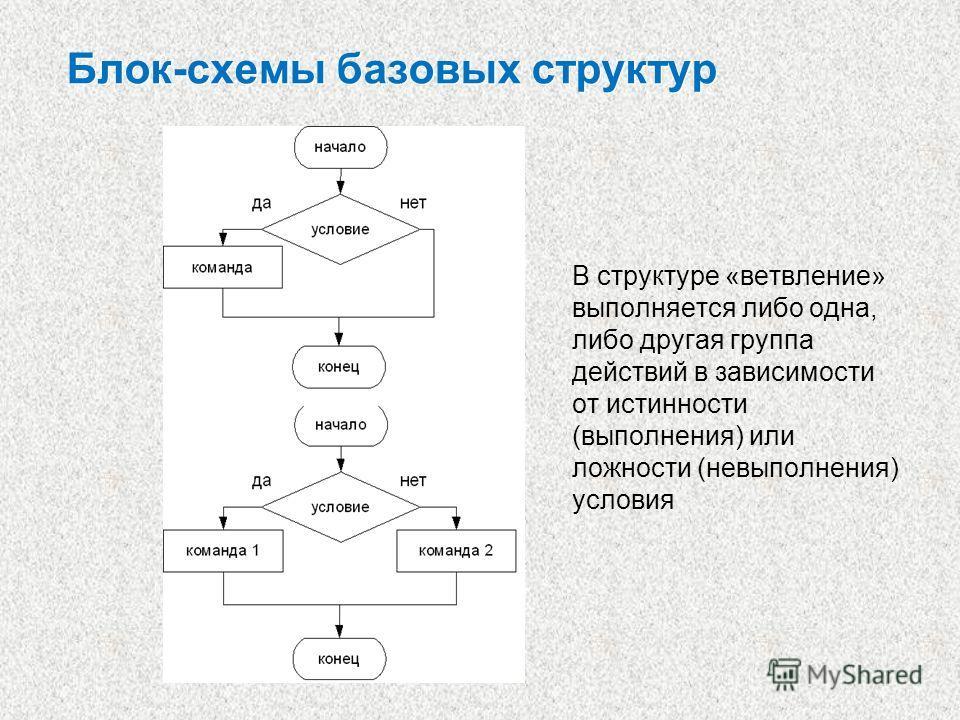 Блок-схемы базовых структур В структуре «ветвление» выполняется либо одна, либо другая группа действий в зависимости от истинности (выполнения) или ложности (невыполнения) условия
