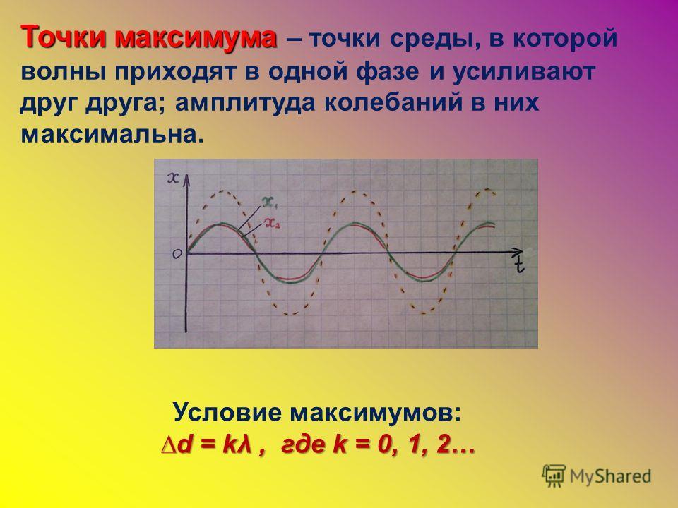 Точки максимума Точки максимума – точки среды, в которой волны приходят в одной фазе и усиливают друг друга; амплитуда колебаний в них максимальна. Условие максимумов: d = kλ, где k = 0, 1, 2…