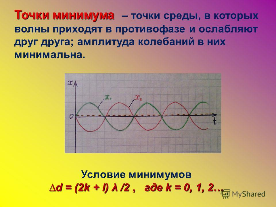 Точки минимума Точки минимума – точки среды, в которых волны приходят в противофазе и ослабляют друг друга; амплитуда колебаний в них минимальна. Условие минимумов d = (2k + l) λ /2, где k = 0, 1, 2…