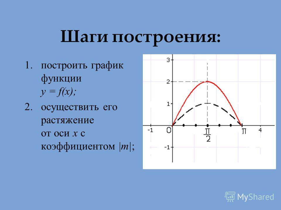 Шаги построения: 1.построить график функции у = f(х); 2.осуществить его растяжение от оси х с коэффициентом |m|;