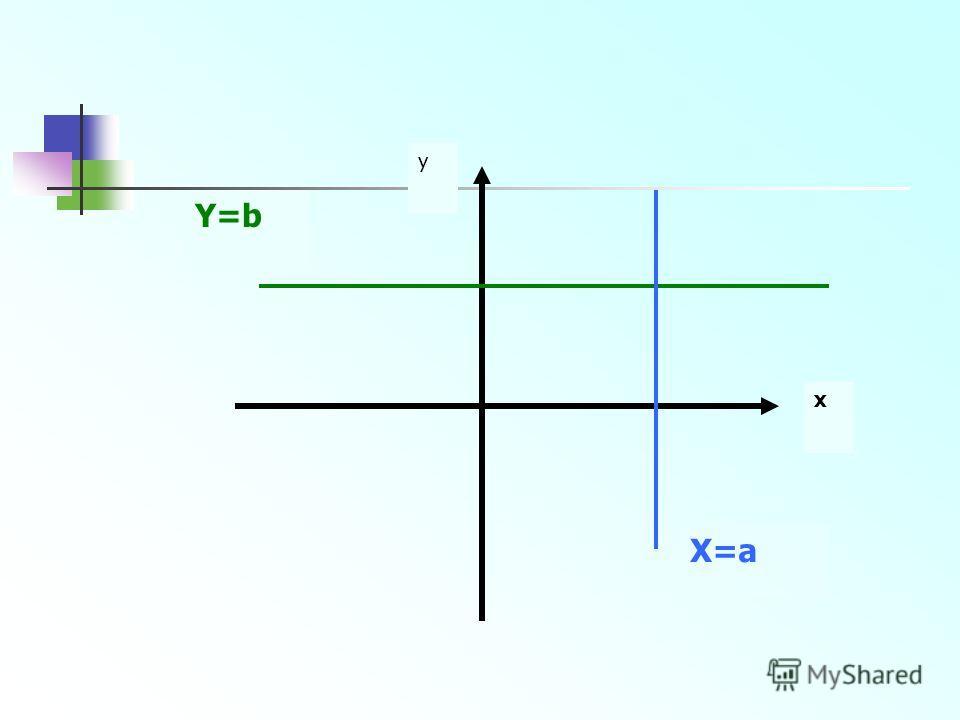 y x Y=b X=a