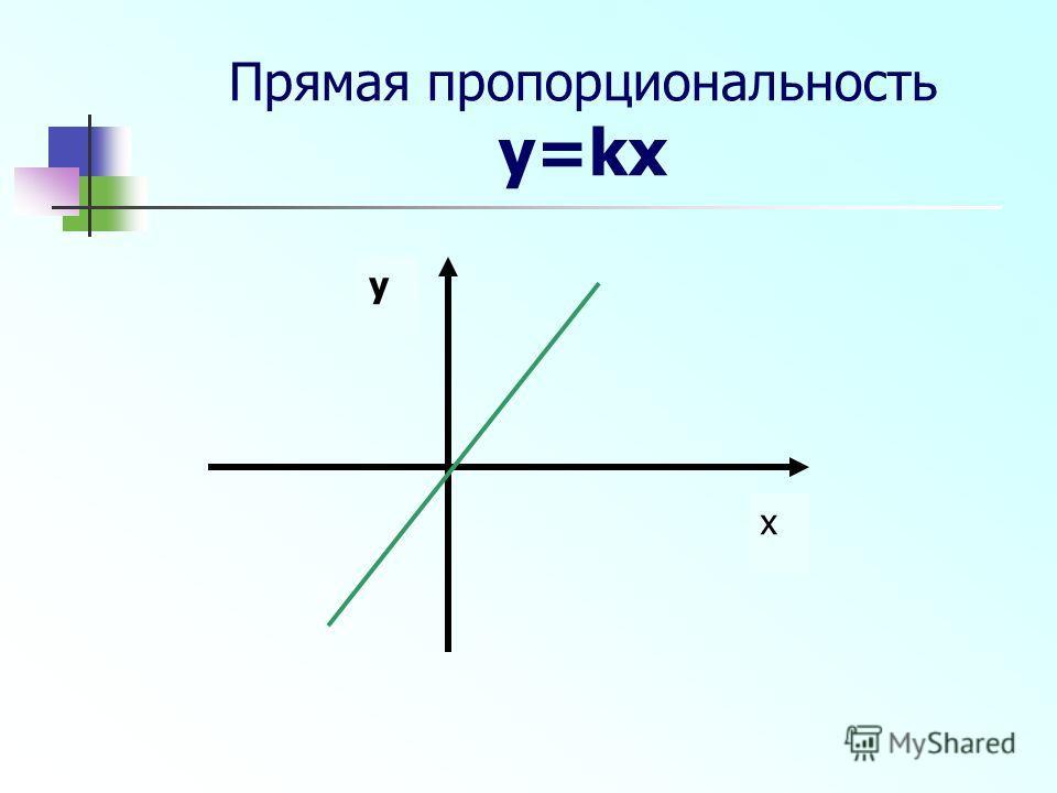 Прямая пропорциональность y=kx y x