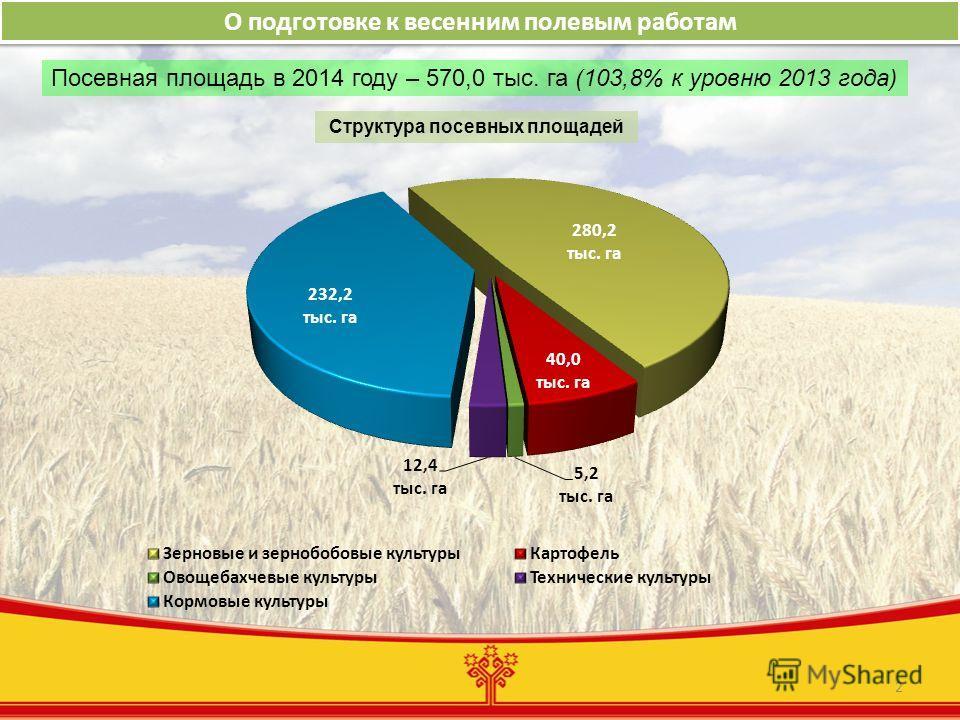 2 О подготовке к весенним полевым работам Структура посевных площадей Посевная площадь в 2014 году – 570,0 тыс. га (103,8% к уровню 2013 года)