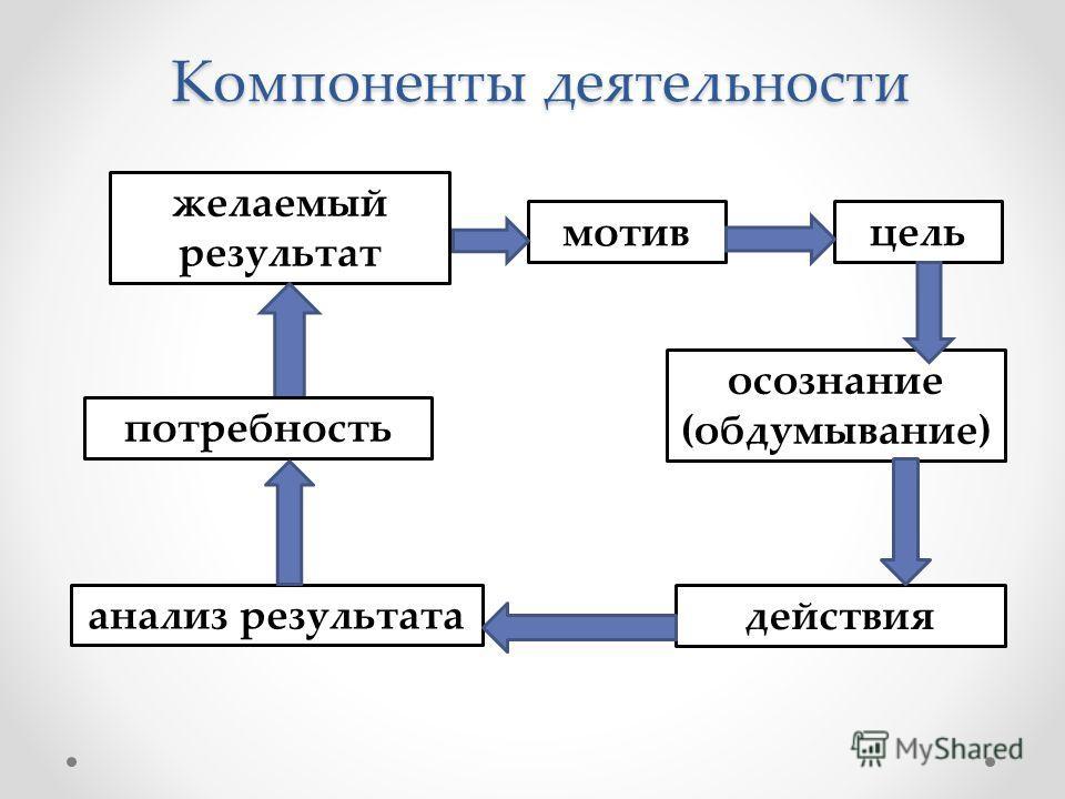 Компоненты деятельности цель мотив действия осознание (обдумывание) желаемый результат потребность анализ результата