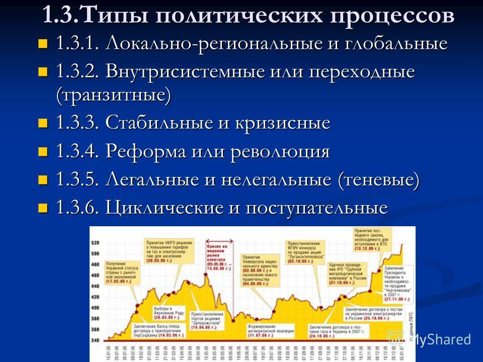 1.3.Типы политических процессов 1.3.1. Локально-региональные и глобальные 1.3.1. Локально-региональные и глобальные 1.3.2. Внутрисистемные или переходные (транзитные) 1.3.2. Внутрисистемные или переходные (транзитные) 1.3.3. Стабильные и кризисные 1.