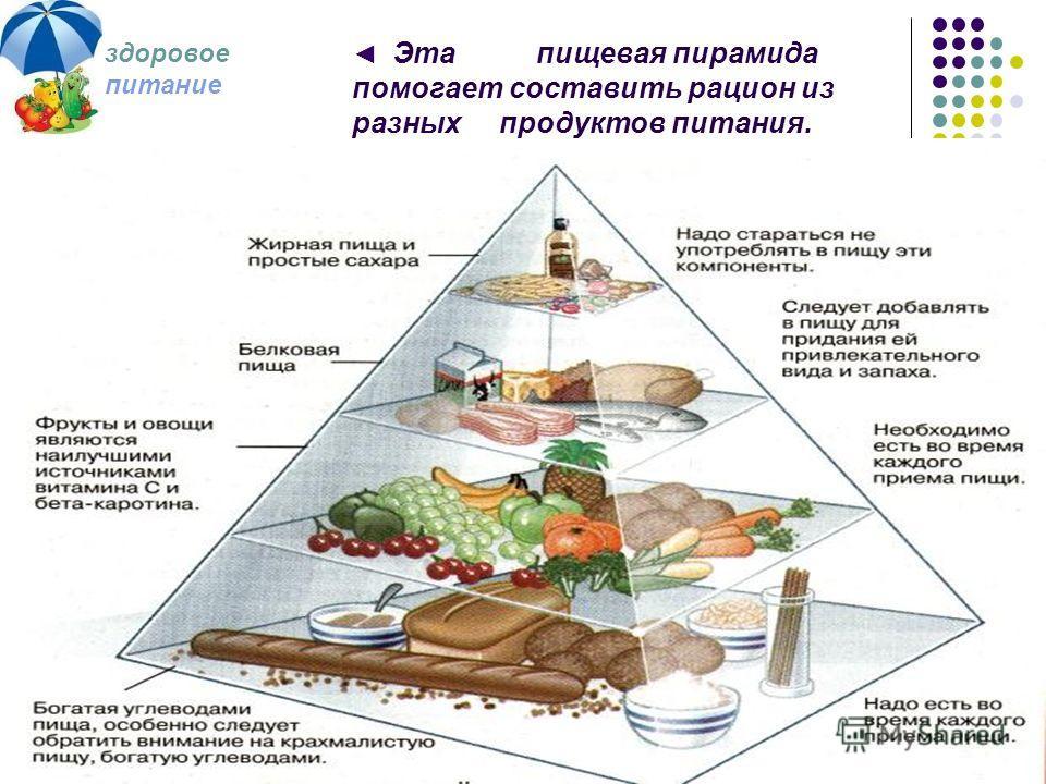 здоровое питание Эта пищевая пирамида помогает составить рацион из разных продуктов питания.