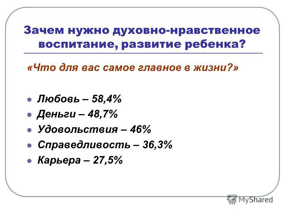 Зачем нужно духовно-нравственное воспитание, развитие ребенка? «Что для вас самое главное в жизни?» Любовь – 58,4% Деньги – 48,7% Удовольствия – 46% Справедливость – 36,3% Карьера – 27,5%