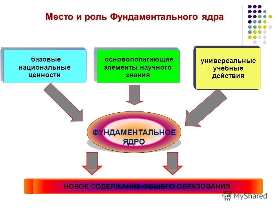 Место и роль Фундаментального ядра ФУНДАМЕНТАЛЬНОЕ ЯДРО НОВОЕ СОДЕРЖАНИЕ ОБЩЕГО ОБРАЗОВАНИЯ базовые национальные ценности универсальные учебные действия основополагающие элементы научного знания