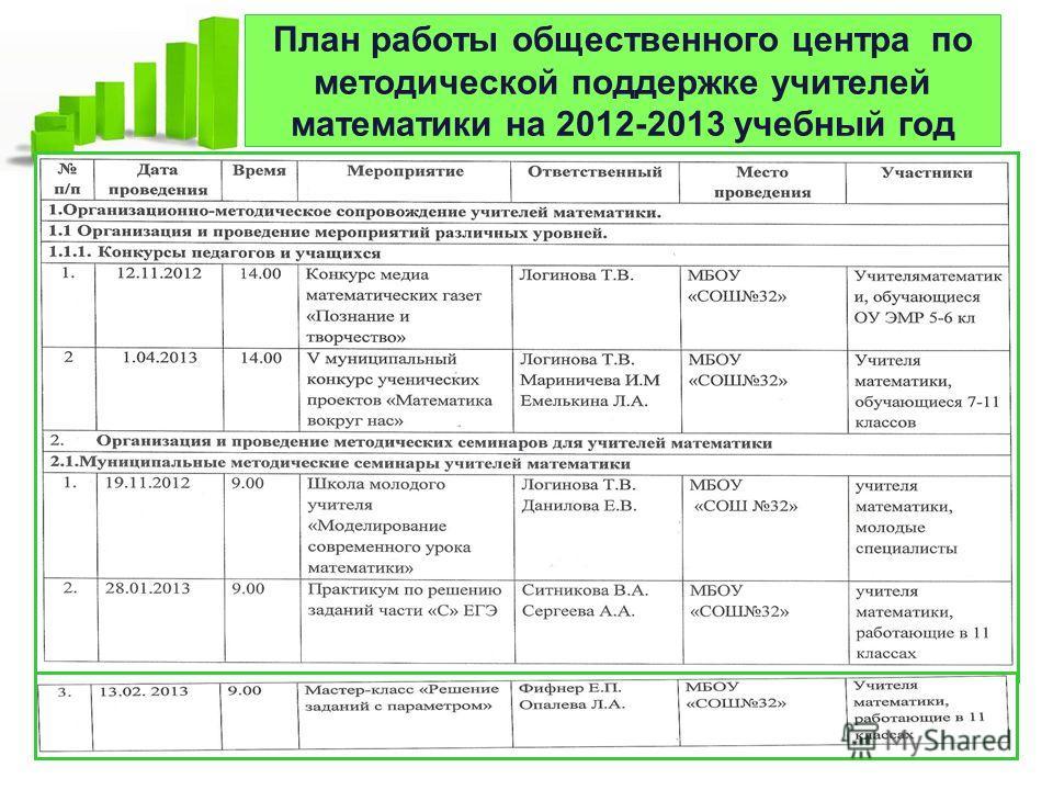 План работы общественного центра по методической поддержке учителей математики на 2012-2013 учебный год