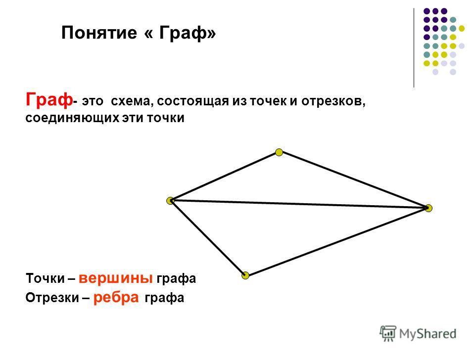 Понятие « Граф» Граф - это схема, состоящая из точек и отрезков, соединяющих эти точки Точки – вершины графа Отрезки – ребра графа