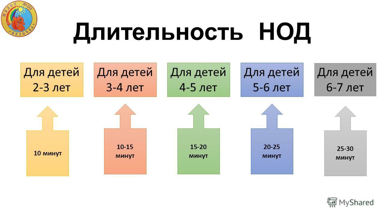 Длительность НОД Для детей 2-3 лет Для детей 3-4 лет Для детей 4-5 лет Для детей 5-6 лет Для детей 6-7 лет 10 минут 10-15 минут 15-20 минут 20-25 минут 25-30 минут