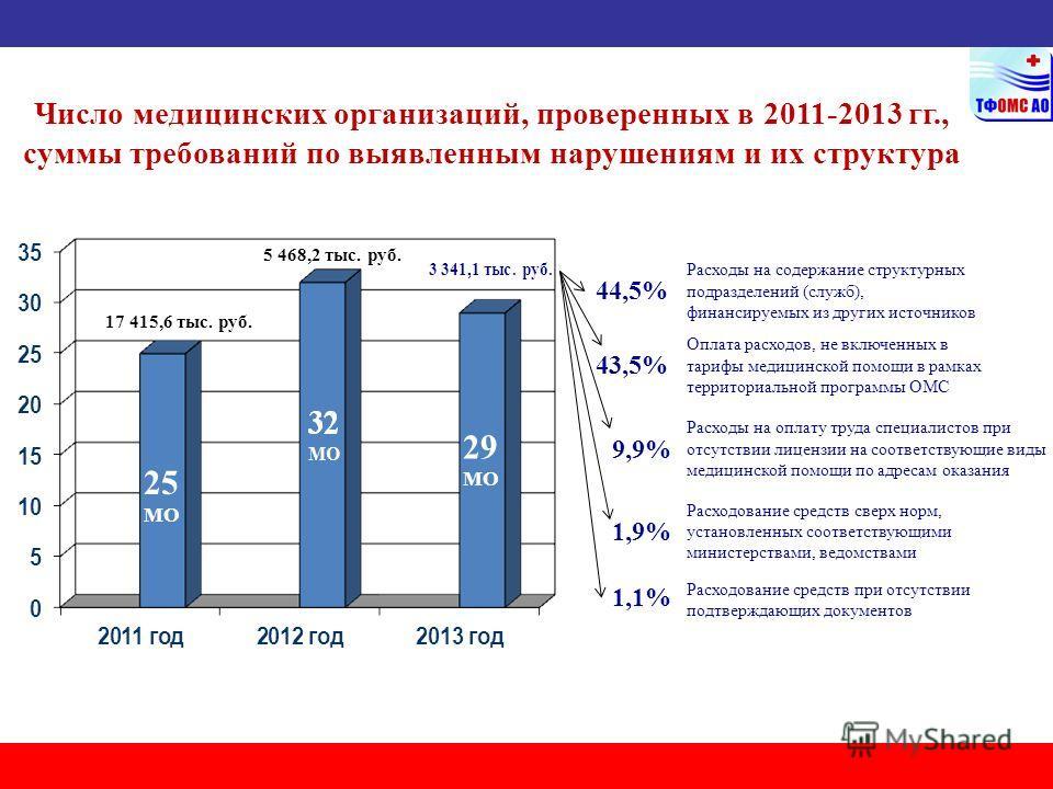 Число медицинских организаций, проверенных в 2011-2013 гг., суммы требований по выявленным нарушениям и их структура 25 МО 29 МО 5 468,2 тыс. руб. 17 415,6 тыс. руб. Оплата расходов, не включенных в тарифы медицинской помощи в рамках территориальной