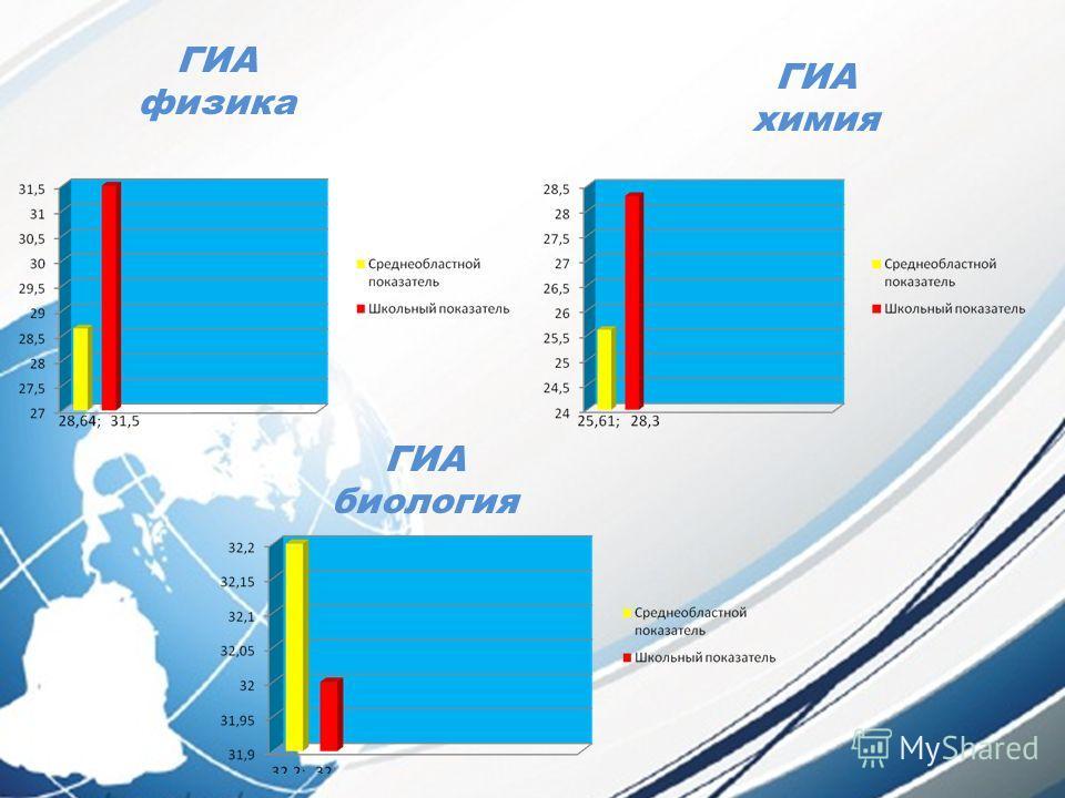 ГИА физика ГИА химия ГИА биология