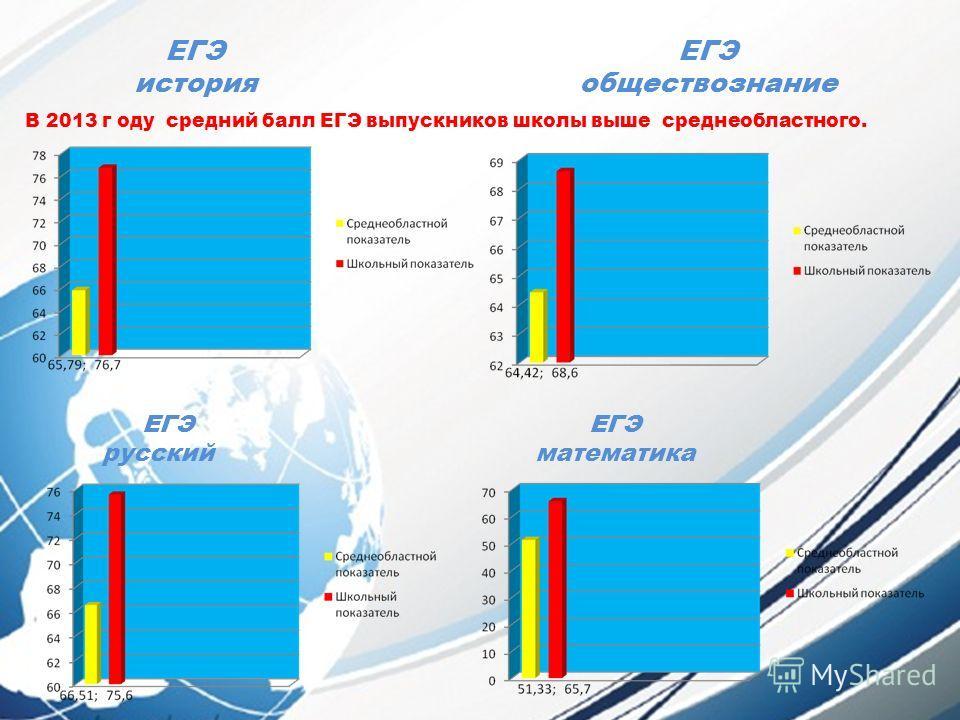 ЕГЭ история ЕГЭ обществознание ЕГЭ русский ЕГЭ математика В 2013 г оду средний балл ЕГЭ выпускников школы выше среднеобластного.
