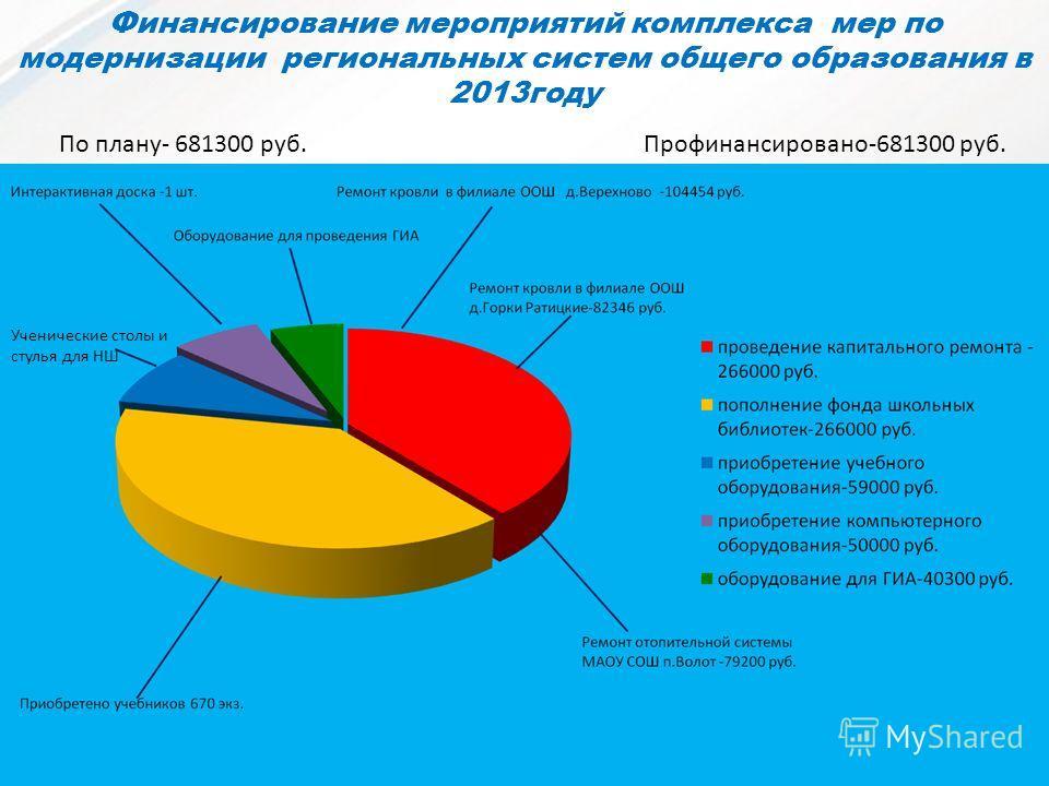 Финансирование мероприятий комплекса мер по модернизации региональных систем общего образования в 2013году Ученические столы и стулья для НШ По плану- 681300 руб. Профинансировано-681300 руб.
