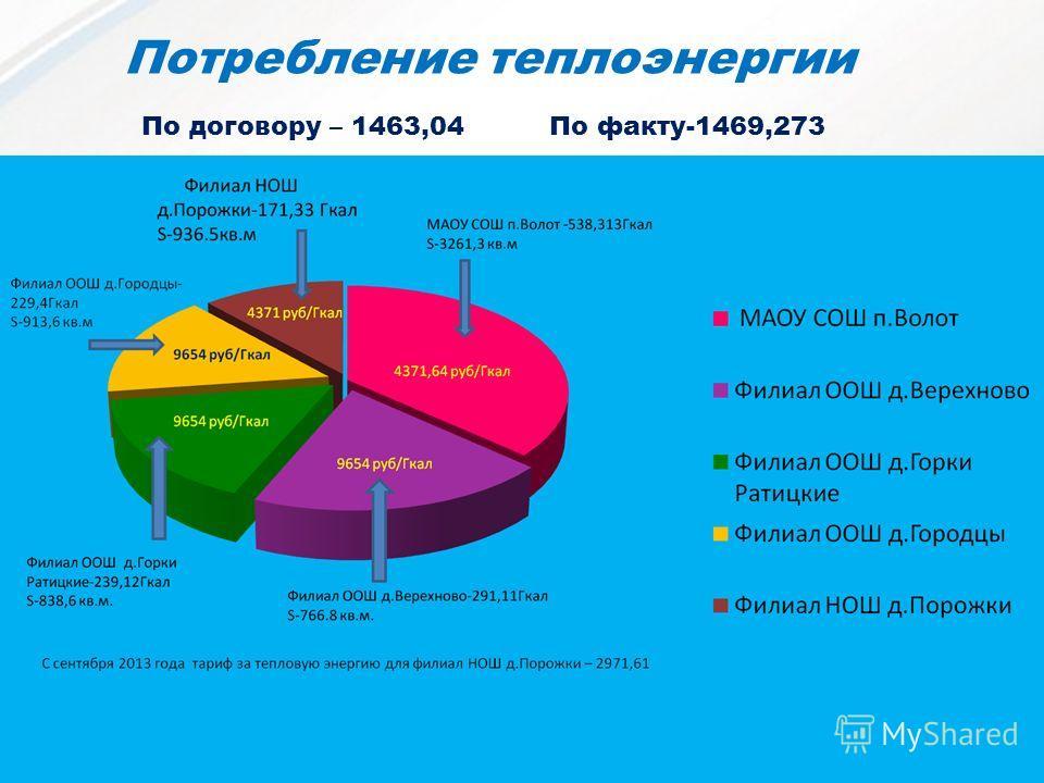 Потребление теплоэнергии По договору – 1463,04По факту-1469,273