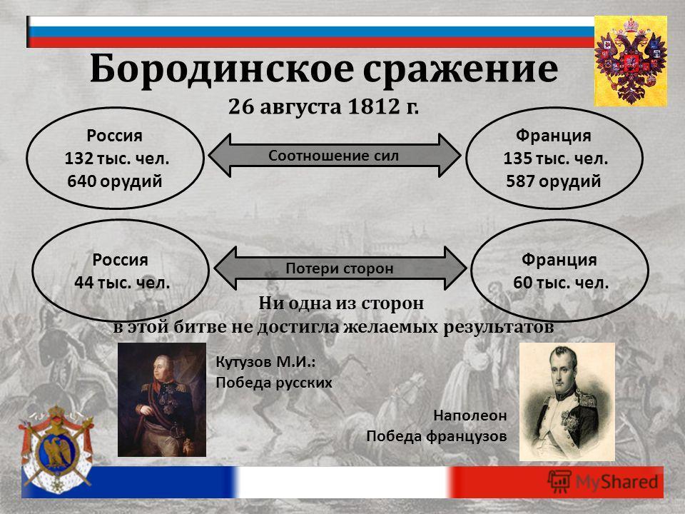 Соотношение сил Франция 135 тыс. чел. 587 орудий Россия 132 тыс. чел. 640 орудий Бородинское сражение 26 августа 1812 г. Потери сторон Франция 60 тыс. чел. Россия 44 тыс. чел. Ни одна из сторон в этой битве не достигла желаемых результатов Кутузов М.