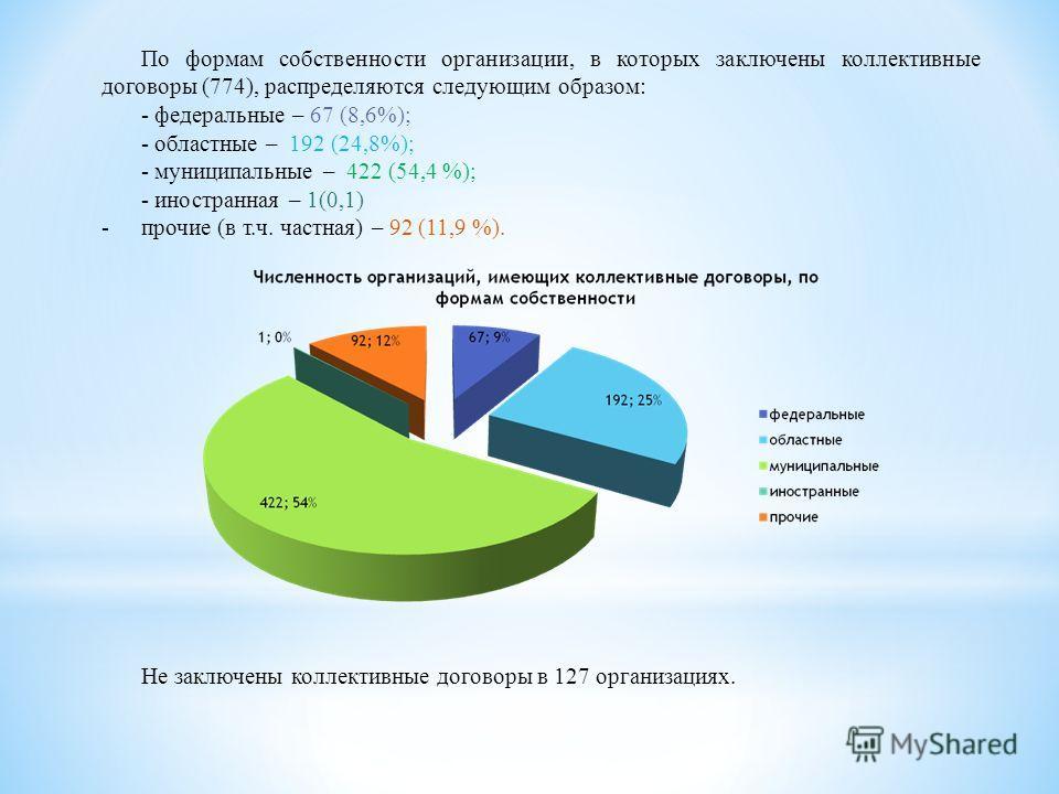 По формам собственности организации, в которых заключены коллективные договоры (774), распределяются следующим образом: - федеральные – 67 (8,6%); - областные – 192 (24,8%); - муниципальные – 422 (54,4 %); - иностранная – 1(0,1) -прочие (в т.ч. частн