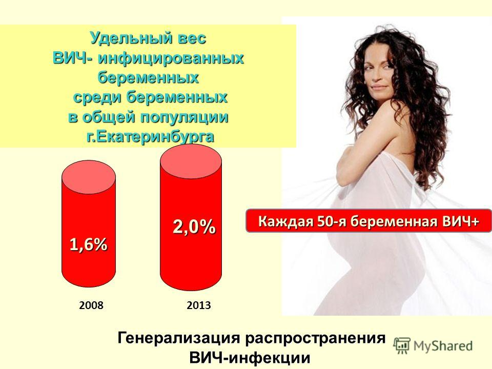 Удельный вес ВИЧ- инфицированных беременных среди беременных среди беременных в общей популяции г.Екатеринбурга г.Екатеринбурга 2008 1,7% 2,0% 2013 Каждая 50-я беременная ВИЧ+ 1,6% Генерализация распространения ВИЧ-инфекции