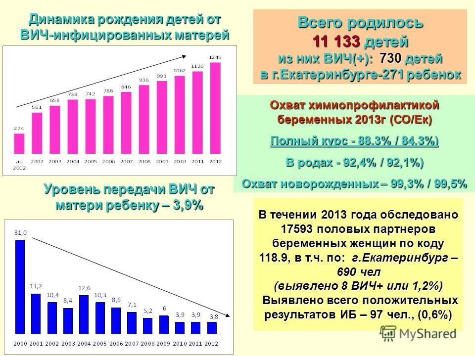 Динамика рождения детей от ВИЧ-инфицированных матерей Охват химиопрофилактикой беременных 2013г (СО/Ек) Полный курс - 88,3% / 84,3%) В родах - 92,4% / 92,1%) Охват новорожденных – 99,3% / 99,5% В течении 2013 года обследовано 17593 половых партнеров