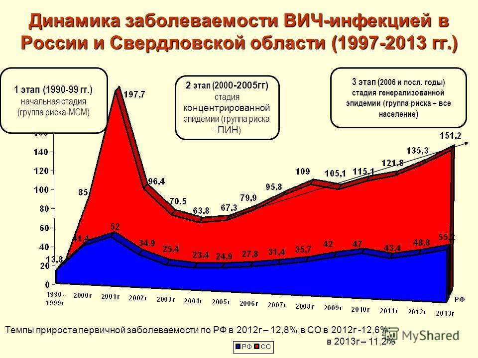 Динамика заболеваемости ВИЧ-инфекцией в России и Свердловской области (1997-2013 гг.) 1 этап (1990-99 гг.) начальная стадия (группа риска-МСМ) 2 этап (200 0-2005гг) стадия концентрированной эпидемии (группа риска – ПИН ) 3 этап ( 2006 и посл. годы) с