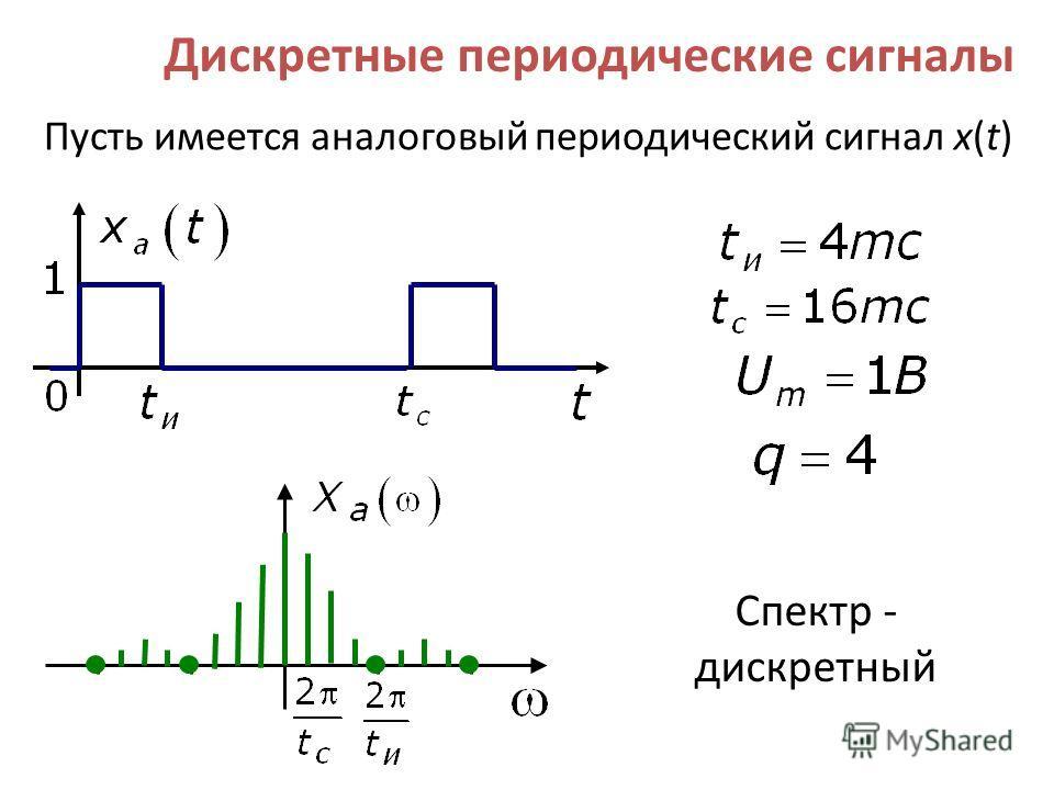 Пусть имеется аналоговый периодический сигнал x(t) Спектр - дискретный Дискретные периодические сигналы