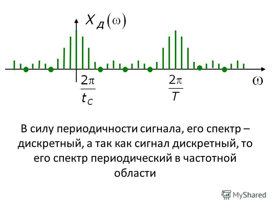 В силу периодичности сигнала, его спектр – дискретный, а так как сигнал дискретный, то его спектр периодический в частотной области