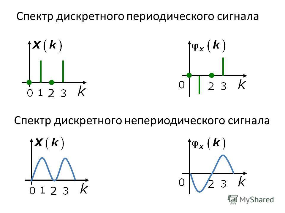 Спектр дискретного периодического сигнала Спектр дискретного непериодического сигнала