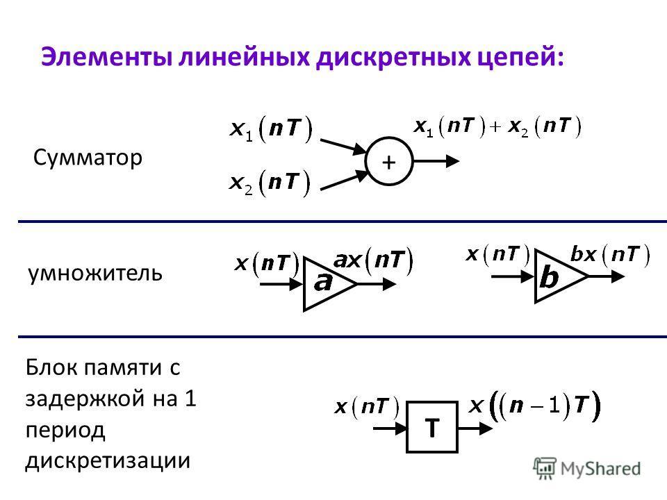 + Т Элементы линейных дискретных цепей: Сумматор умножитель Блок памяти с задержкой на 1 период дискретизации