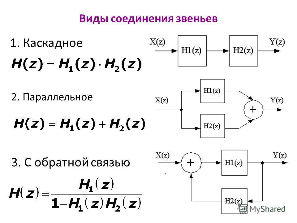 Виды соединения звеньев 1. Каскадное 2. Параллельное 3. С обратной связью