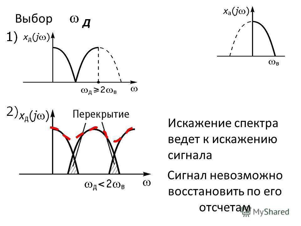 Выбор Искажение спектра ведет к искажению сигнала Сигнал невозможно восстановить по его отсчетам