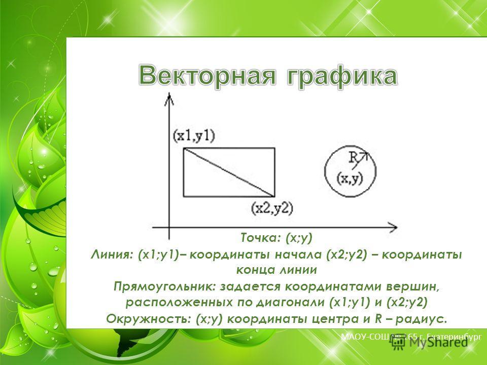МБОУ-СОШ 165 г. Екатеринбург МАОУ-СОШ 165 г. Екатеринбург Точка: (x;y) Линия: (x1;y1)– координаты начала (x2;y2) – координаты конца линии Прямоугольник: задается координатами вершин, расположенных по диагонали (x1;y1) и (x2;y2) Окружность: (x;y) коор