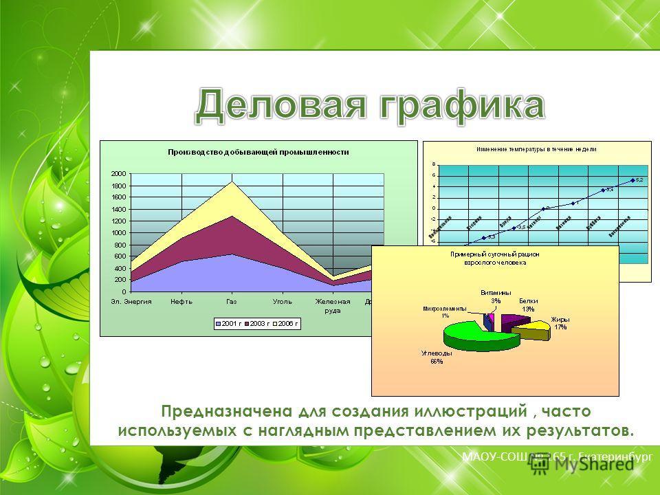 МБОУ-СОШ 165 г. Екатеринбург МАОУ-СОШ 165 г. Екатеринбург Предназначена для создания иллюстраций, часто используемых с наглядным представлением их результатов.