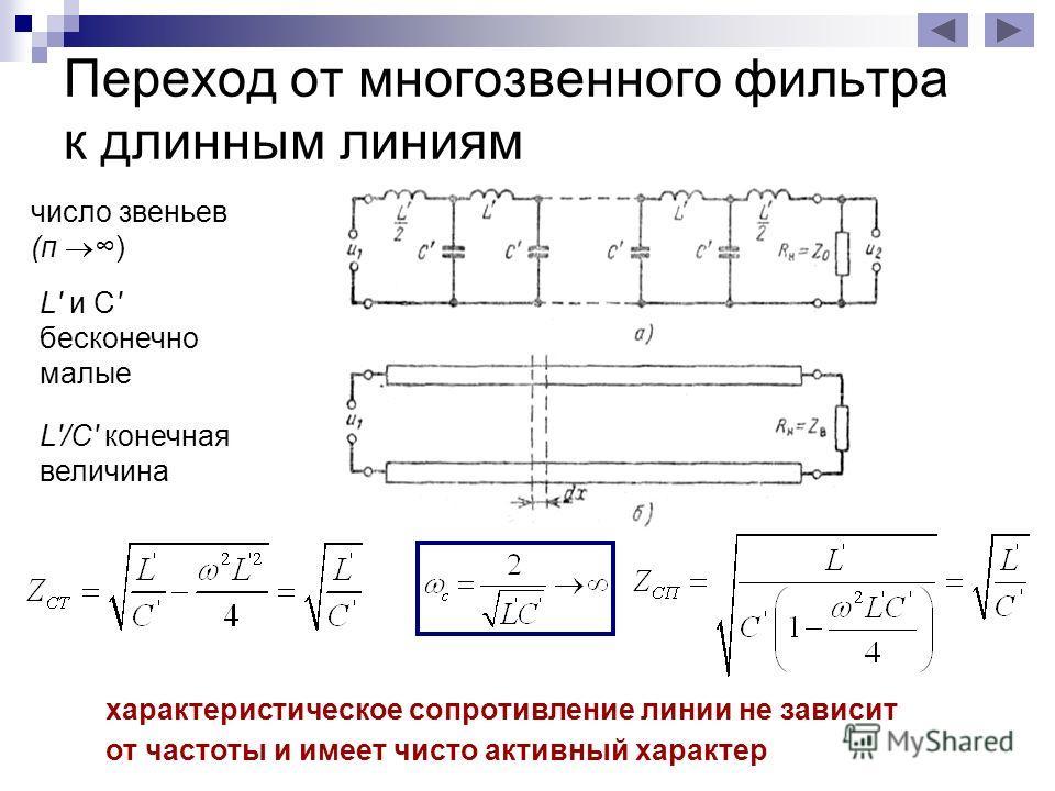 Переход от многозвенного фильтра к длинным линиям число звеньев (п ) L' и С' бесконечно малые L'/C' конечная величина характеристическое сопротивление линии не зависит от частоты и имеет чисто активный характер