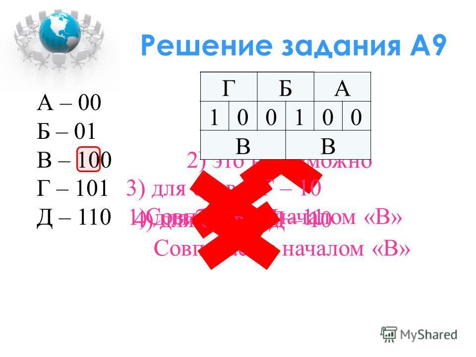 Решение задания А9 А – 00 Б – 01 В – 100 Г – 101 Д – 110 1) для буквы Д – 11 2) это невозможно 3) для буквы Г – 10 Совпадает с началом «В» Г 100 В ГБ 1001 В ГБА 100100 ВВ 4) для буквы Д – 10 Совпадает с началом «В»