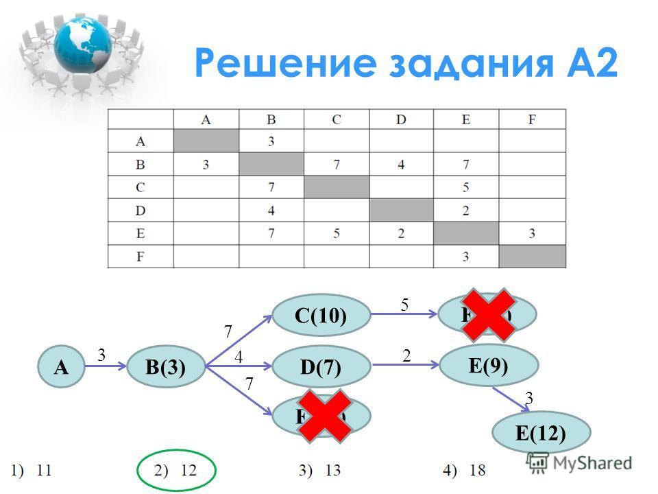 Решение задания А2 AB(3) C(10) D(7) E(10) 3 7 4 7 E(15) 5 E(9) 2 E(12) 3