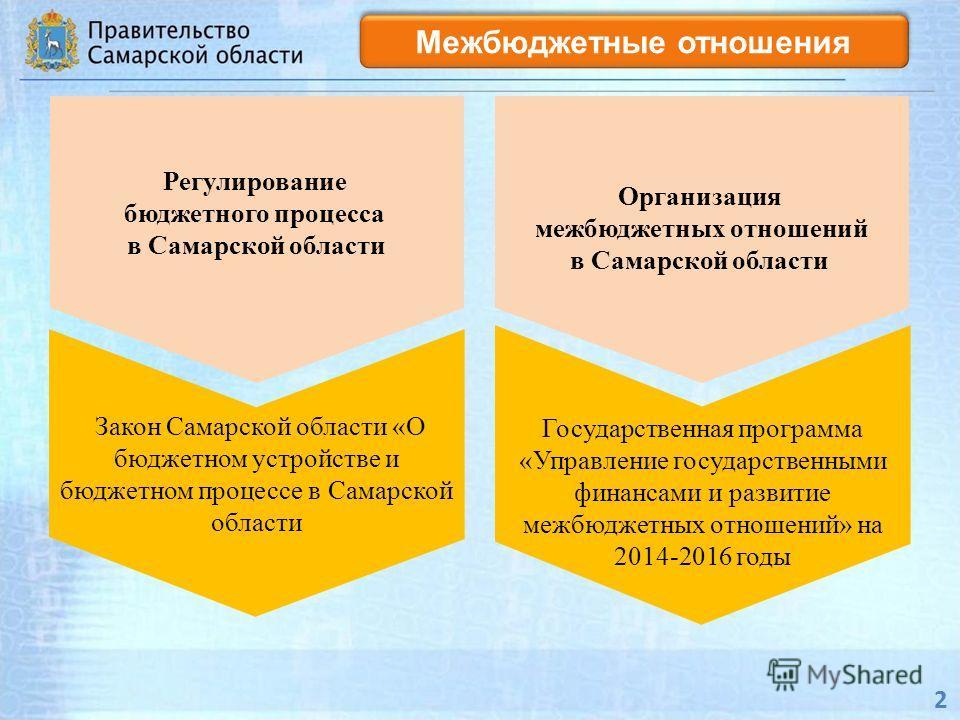 2 Межбюджетные отношения Закон Самарской области «О бюджетном устройстве и бюджетном процессе в Самарской области Регулирование бюджетного процесса в Самарской области Государственная программа «Управление государственными финансами и развитие межбюд