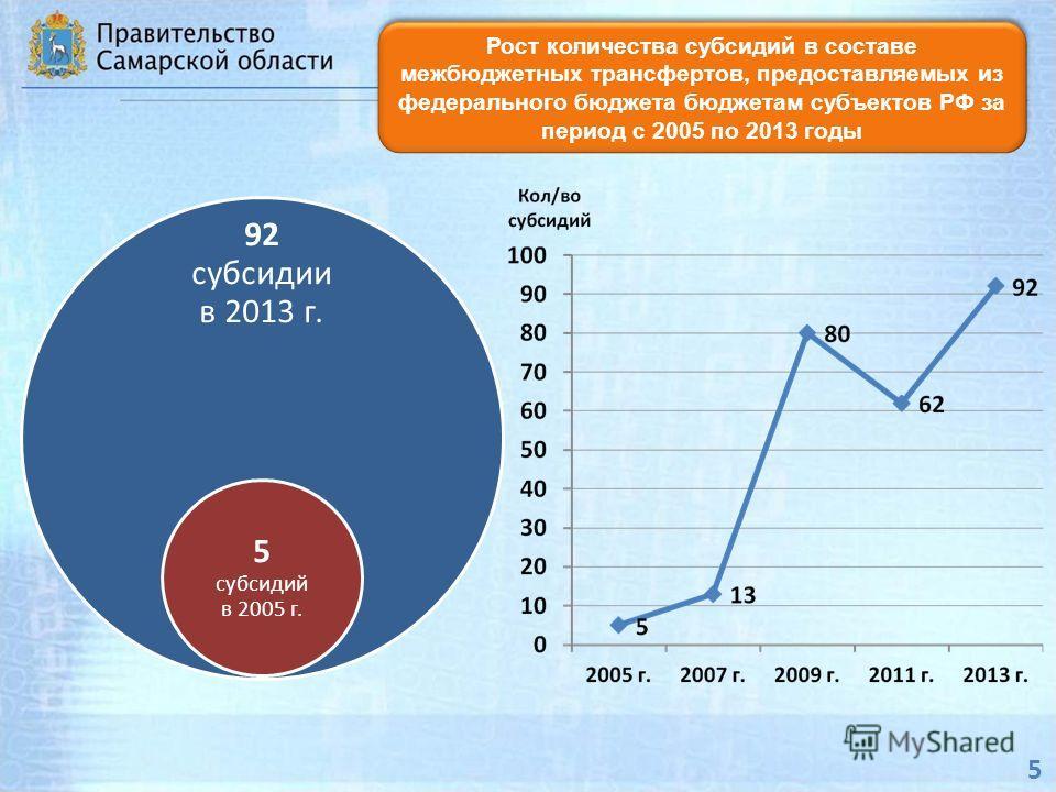 Рост количества субсидий в составе межбюджетных трансфертов, предоставляемых из федерального бюджета бюджетам субъектов РФ за период с 2005 по 2013 годы 5 92 субсидии в 2013 г. 5 субсидий в 2005 г.