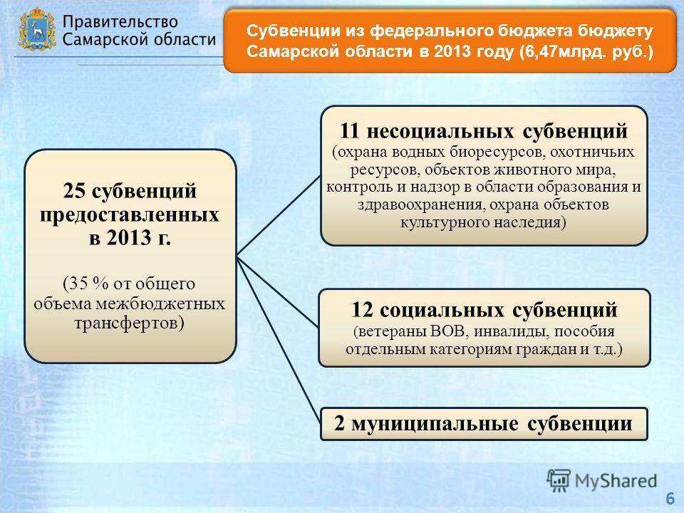 6 Субвенции из федерального бюджета бюджету Самарской области в 2013 году (6,47млрд. руб.) 25 субвенций предоставленных в 2013 г. (35 % от общего объема межбюджетных трансфертов) 11 несоциальных субвенций (охрана водных биоресурсов, охотничьих ресурс